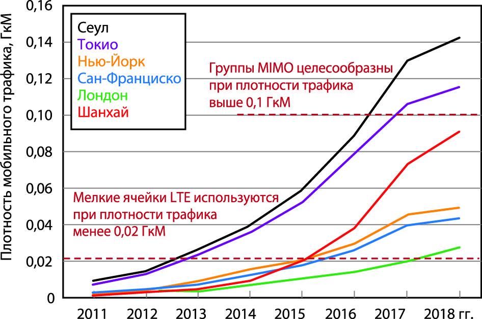 Данные сравнительного анализа для плотности мобильного трафика в Гбит/с/км2/МГц, или ГкМ
