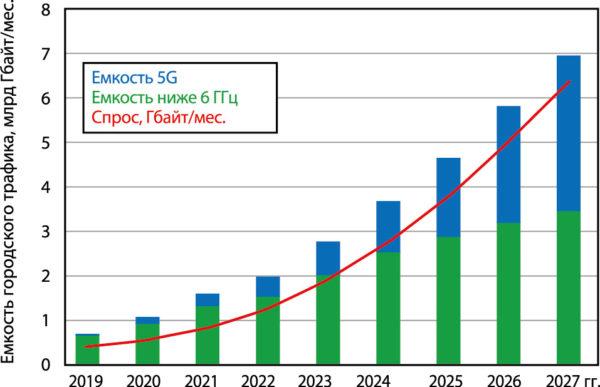 Спрос и емкость мобильной городской сети с высокой плотностью трафика в США