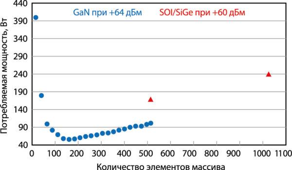 Сравнение рассеяния мощности в GaN-, SOI- и SiGe-усилителях антенных решеток