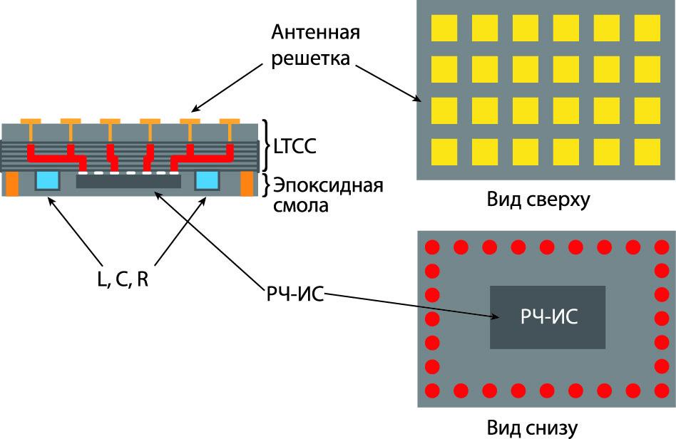 Корпусирование (интеграция) внешних радиочастотных интерфейсов, работающих в диапазоне миллиметровых волн