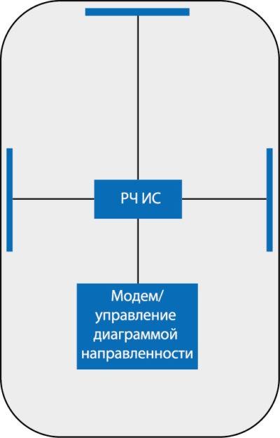 Расположение трех связанных антенных решеток миллиметровых волн на мобильном телефоне