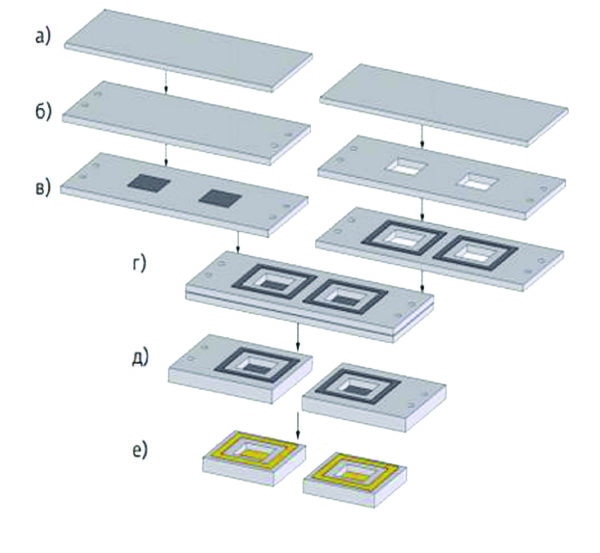 Диаграмма процесса производства многослойных металлокерамических плат