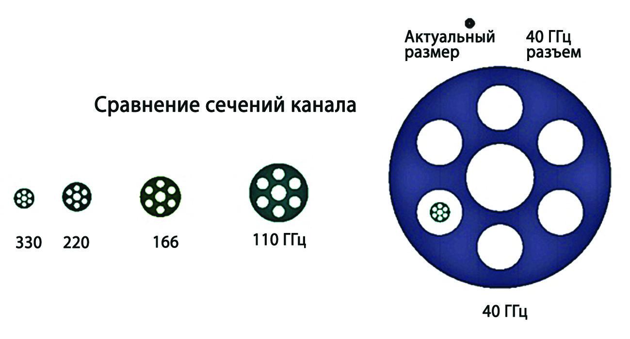 Сравнение сечения канала в разъемах, предназначенных для работы на различных частотах. Источник: Anritsu