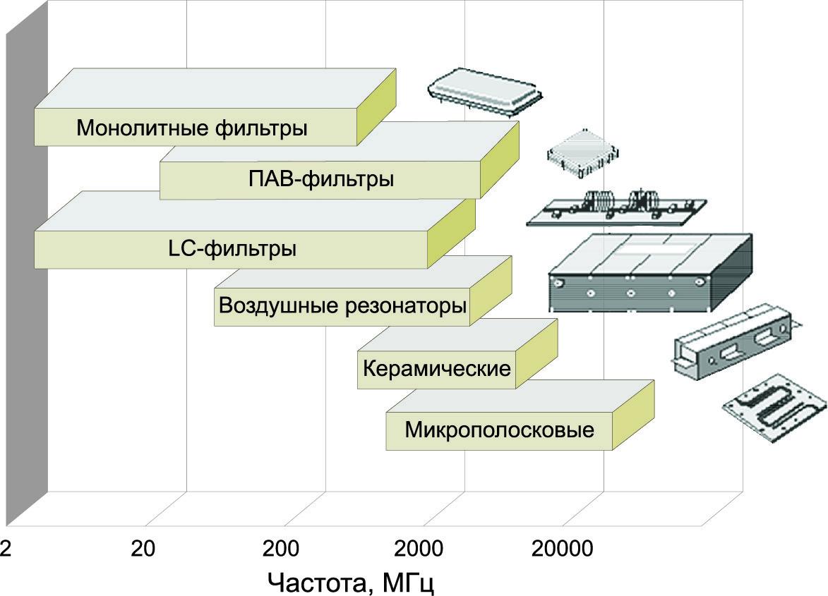 Типы частотно-селективных устройств по частотным диапазонам одноканального