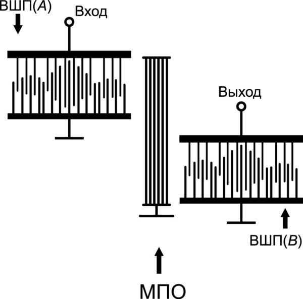 Структура трансверсального фильтра на основе МПО