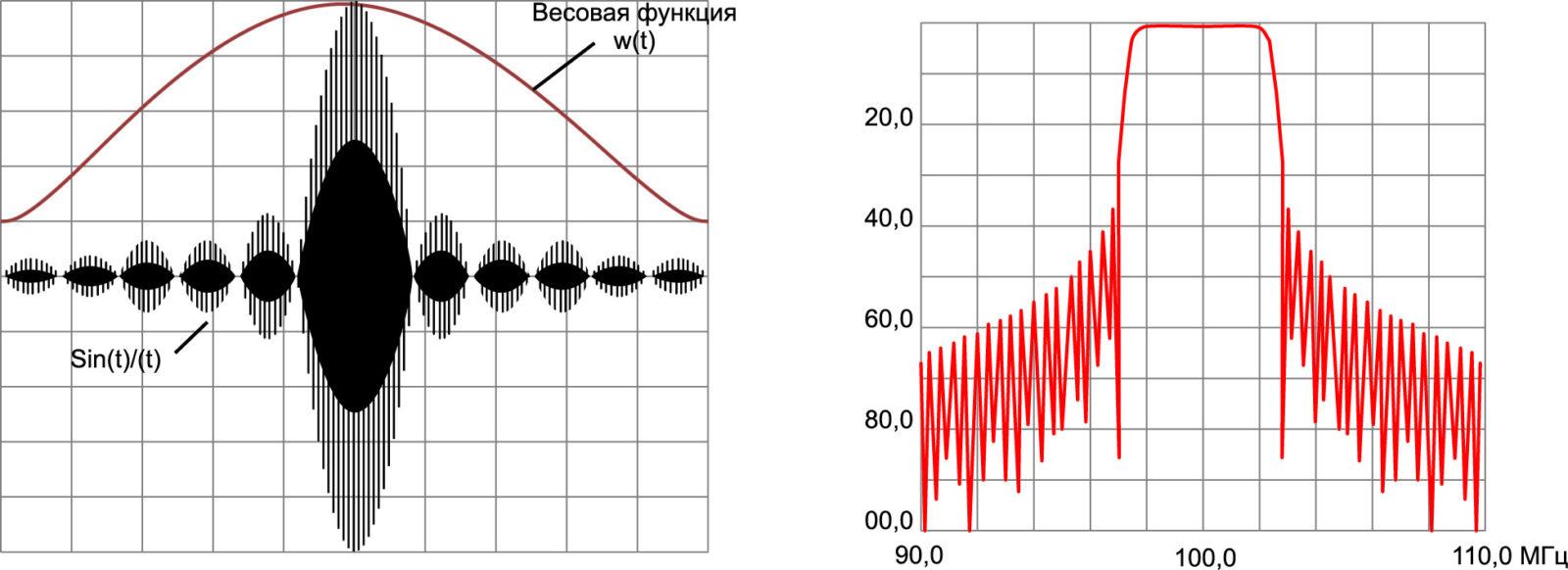 Расчет трансверсального фильтра с применением ПВУЭ