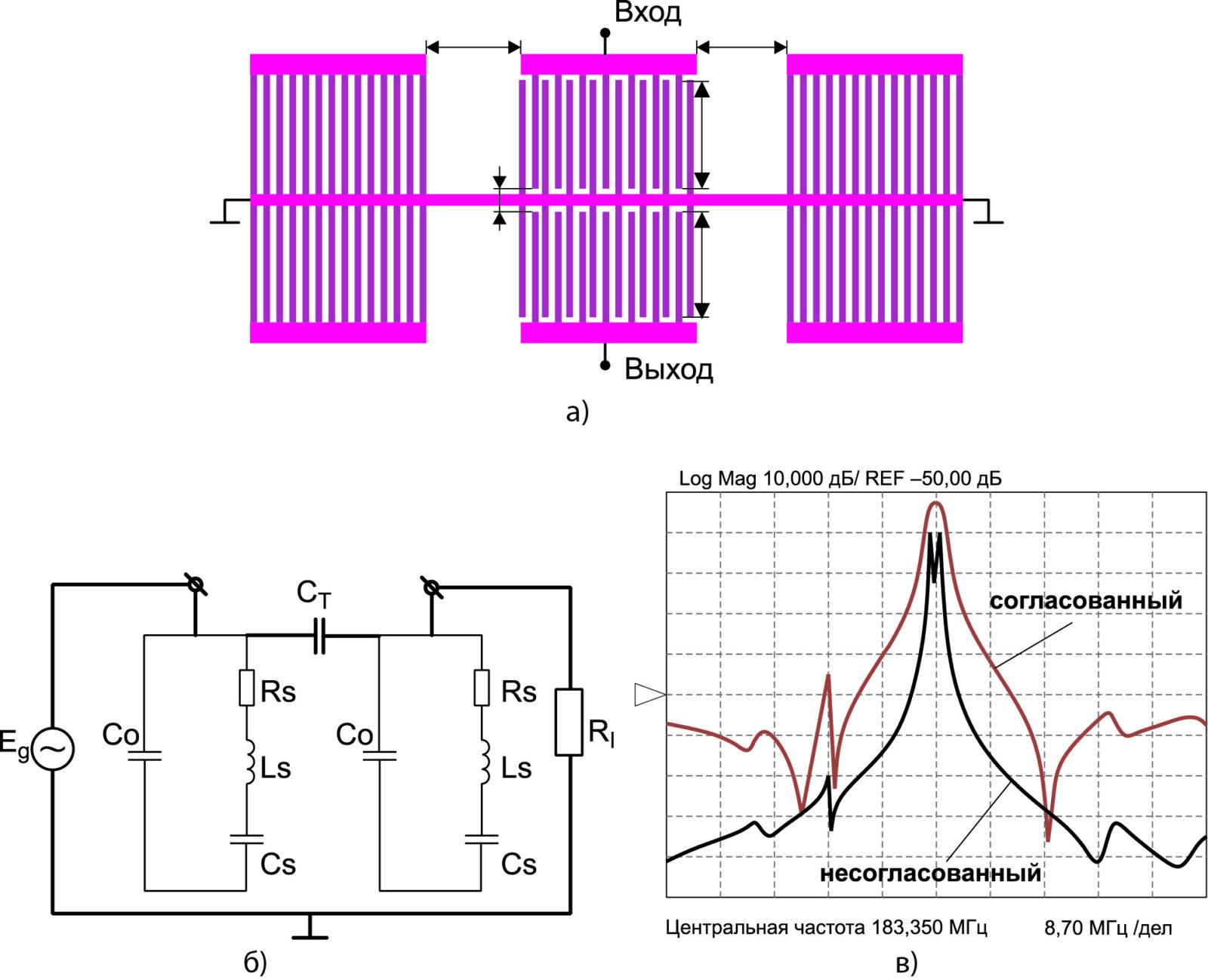 Структура резонаторного фильтра с поперечной акустической связью