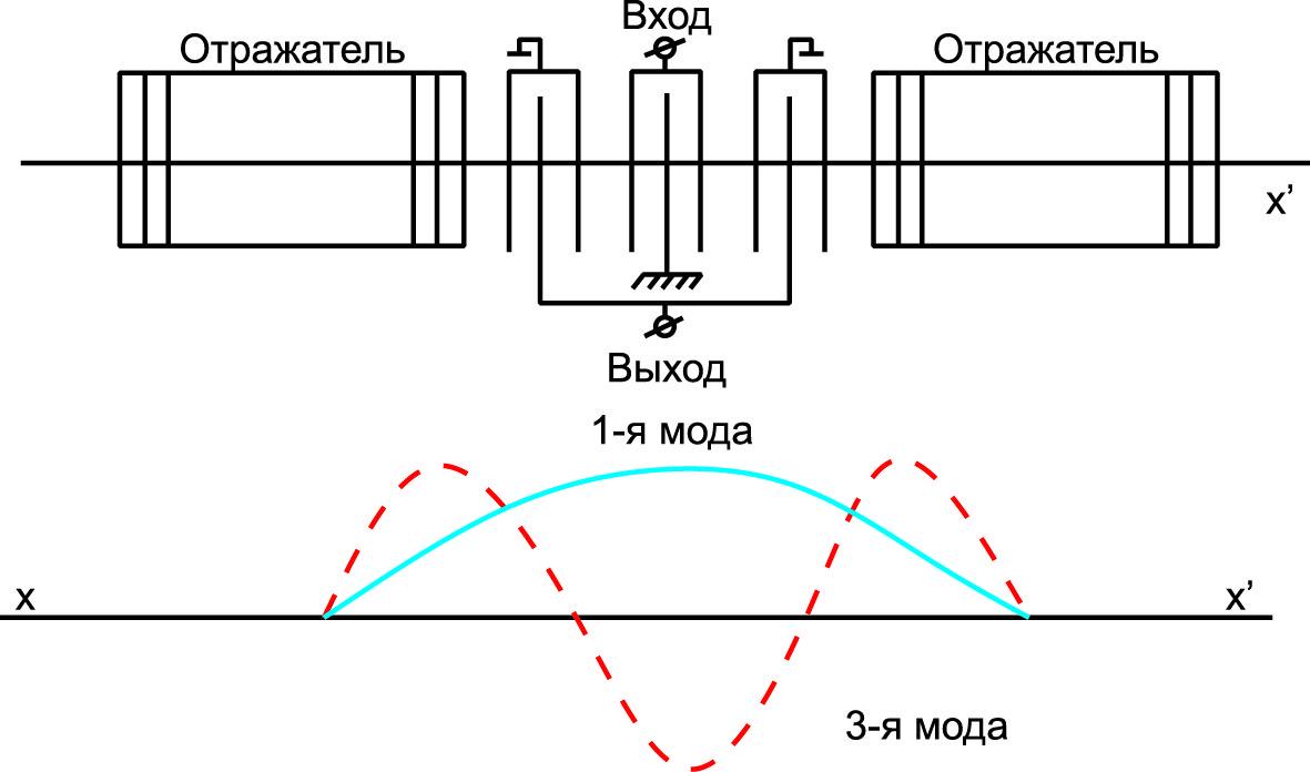 Конструкция двухкаскадного фильтра 1–3 мод на основе продольно-связанных резонаторов