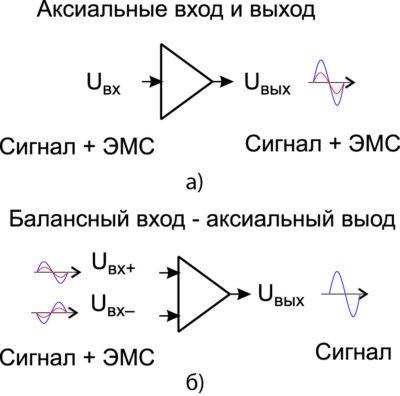 Различие между сигналами