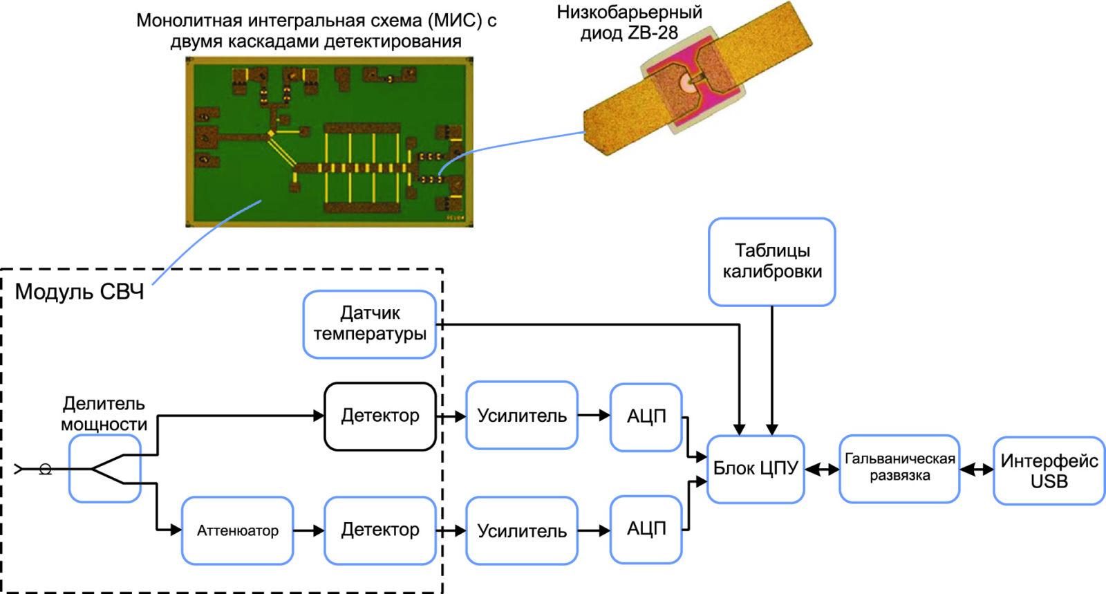 Структурная схема ваттметров поглощаемой мощности PLS