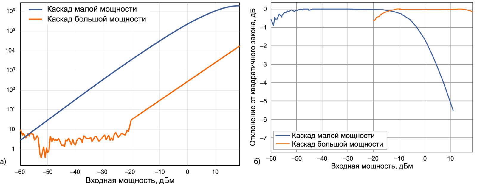 Зависимости детектируемого напряжения от уровня мощности на частоте 50 ГГц