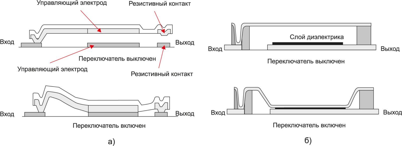 МЭМС-переключатели: кантилевер с резистивным контактом; мембрана с емкостным контактом