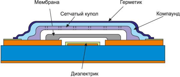 Герметизация МЭМС защитным куполом