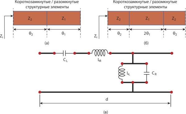 Четвертьволновая (a) и полуволновая SIR-антенны (б), а также эквивалентная схема CRLH-ячейки (в)