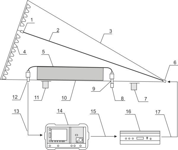 Схема установки для измерения эффективности экранирования экранирующими оплетками проводов или жгутов в ГТЕМ-камере