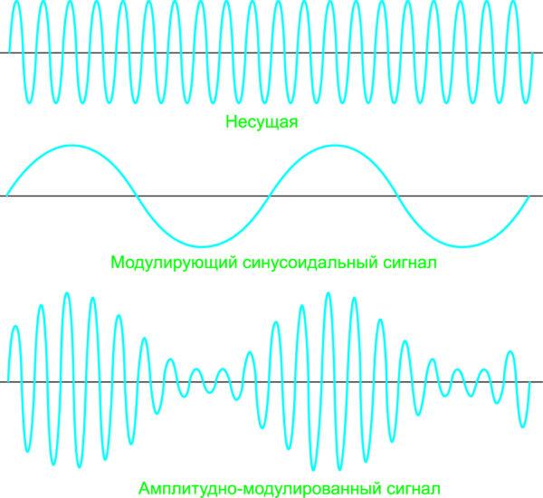 Рис. 1.  Принцип амплитудной модуляции