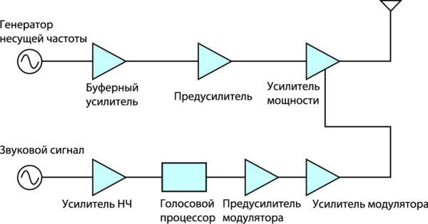 Структурная схема многоуровневого AM-передатчика