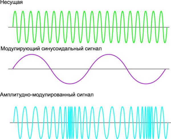 Пример частотной модуляции