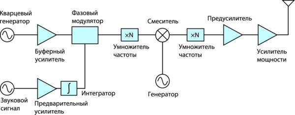 Структурная схема ЧМ-передатчика с использованием косвенного метода формирования сигнала