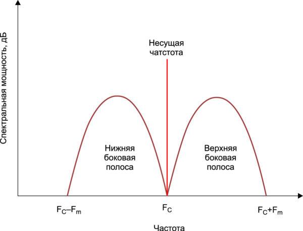 Спектр АМ-сигнала