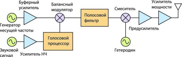 Структурная схема SSB-передатчика с выделением боковой полосы фильтром