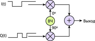 Простое представление модуляции QPSK