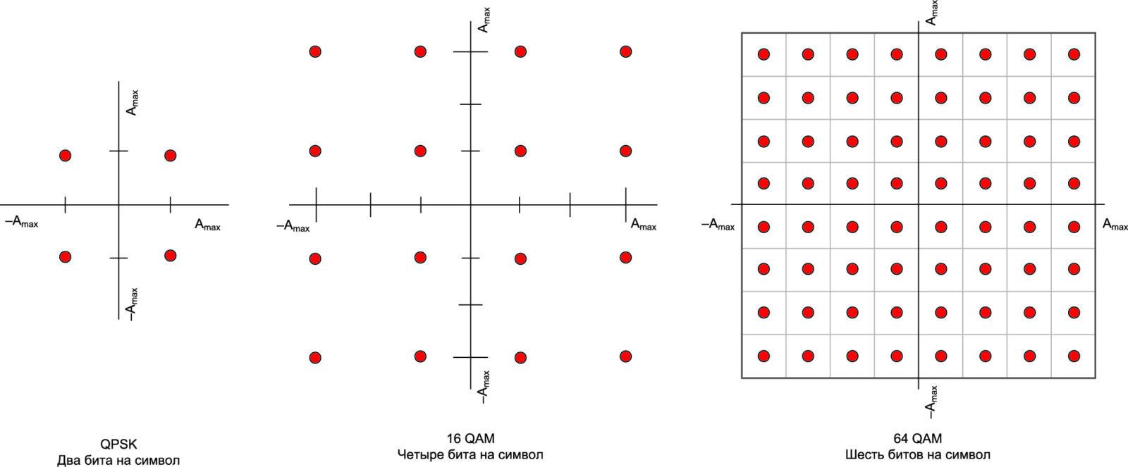 Примеры квадратурной модуляции