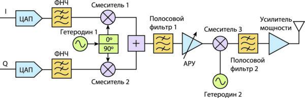 Супергетеродинный передатчик