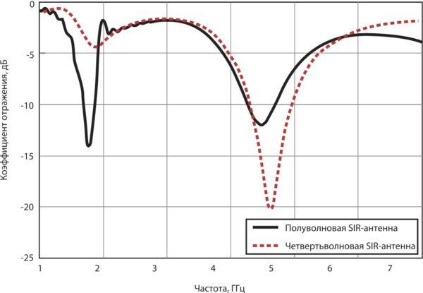 Результаты компьютерной симуляции коэффициентов отражения для четвертьволновой и полуволновой SIR-антенн