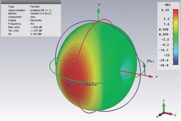 Результаты компьютерного моделирования трехмерной диаграммы направленности четвертьволновой антенны и оценки ее усиления на частоте 4,6 ГГц