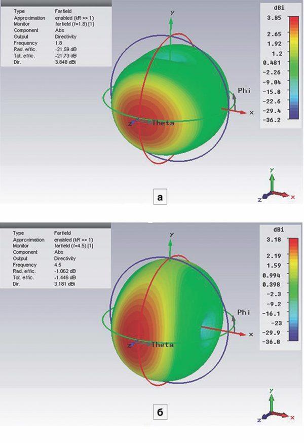 Результаты компьютерного моделирования трехмерной диаграммы направленности полуволновой антенны и оценки ее усиления на частотах 1,8 ГГц (а) и 4,5 ГГц (б)