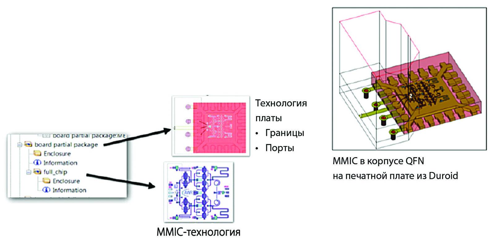 Мультитехнологичная схема MMIC в корпусе QFN, выполненная на печатной плате из фольгированного изоляционного материала марки Duroid. Используются три технологии