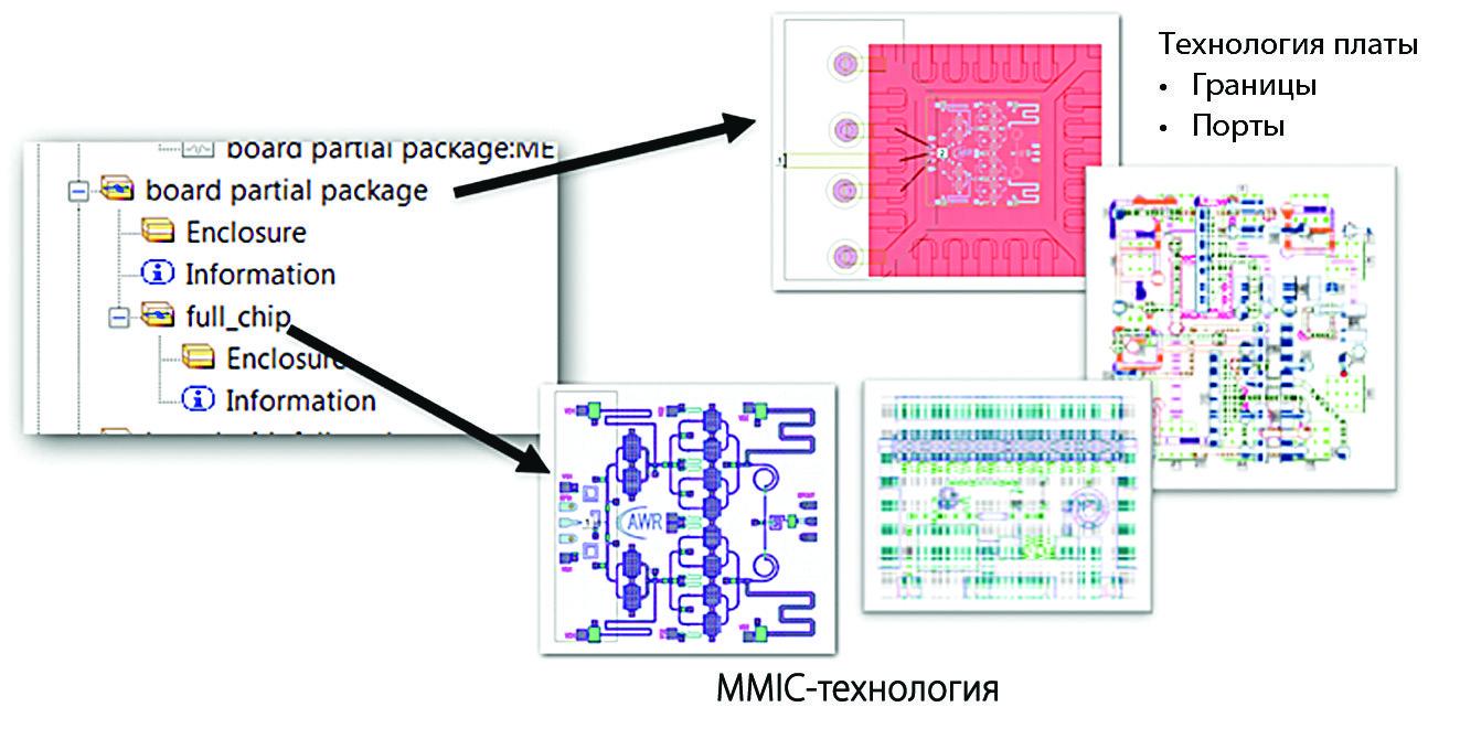 Пример того, как с помощью установленной иерархии каждый уровень использует лишь одну технологию, потом добавляются порты и границы, а окончательный макет сглаживается