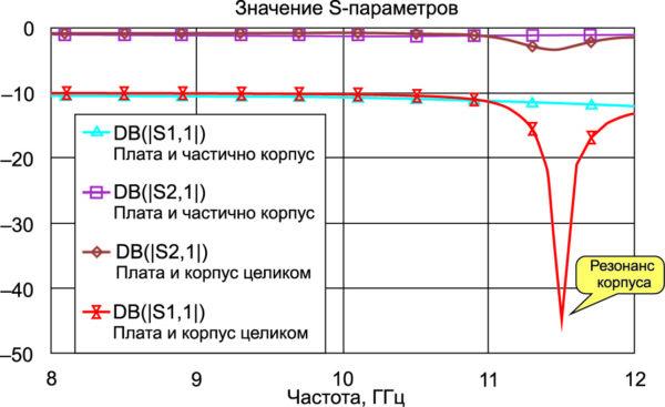 Результаты моделирования корпуса входного устройства в исполнении, приведенном на рис. 9