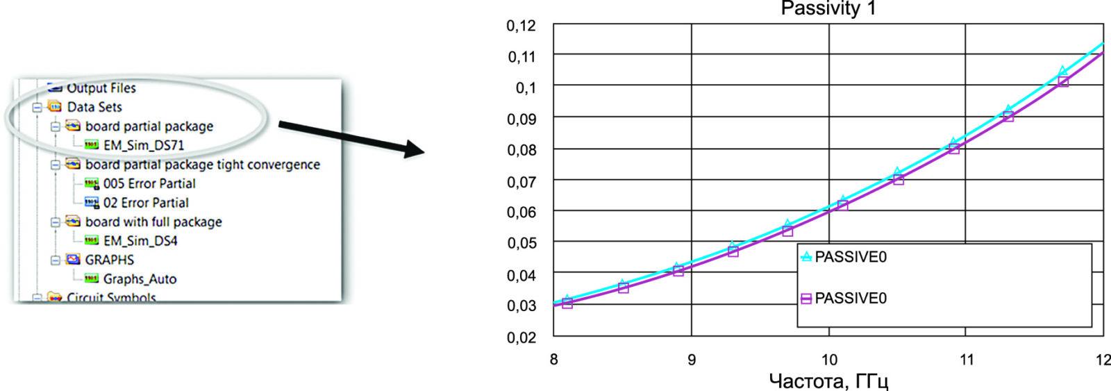 Наборы данных в проекте (слева) могут быть легко созданы по графикам (справа)