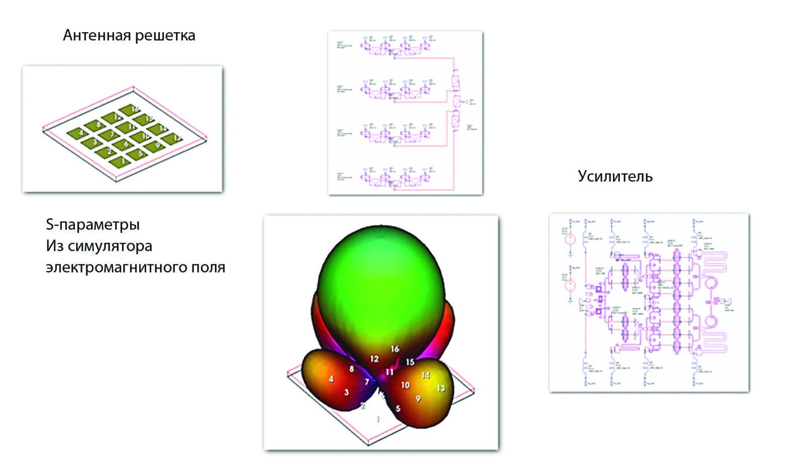 Пример моделирования массива 16-элементной микрополосковой системы с 16 усилителями