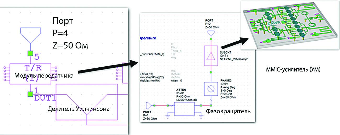 Пример решения, в котором MMIC-усилитель мощности находится внутри передающего модуля