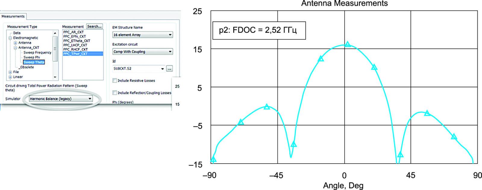 Использование для моделирования схемы опции Harmonic Balance из пакета Microwave Office