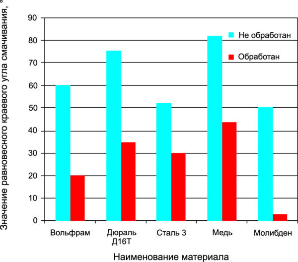 Зависимость равновесного краевого угла смачивания у обработанных и необработанных поверхностей металлов