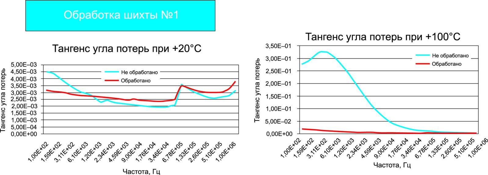 Тангенсы угла потерь обработанного и необработанного образцов шихты №1 при разных температурах