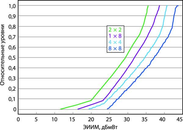 Рис. 6. ИФР для ЭИИМ полной антенной решетки 8×8 и нескольких ее фрагментов