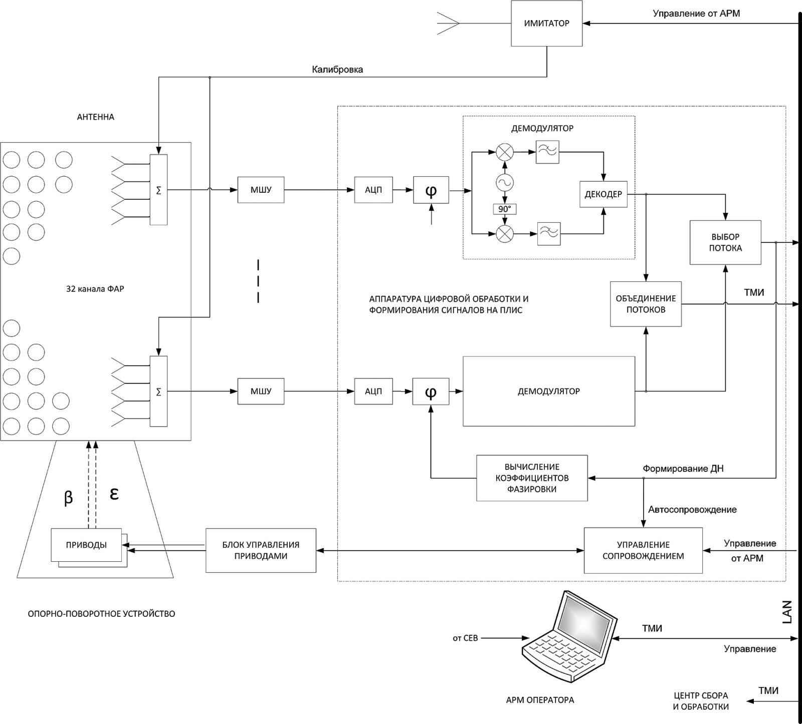 Схема АС на основе ФАР со встроенным цифровым приемником
