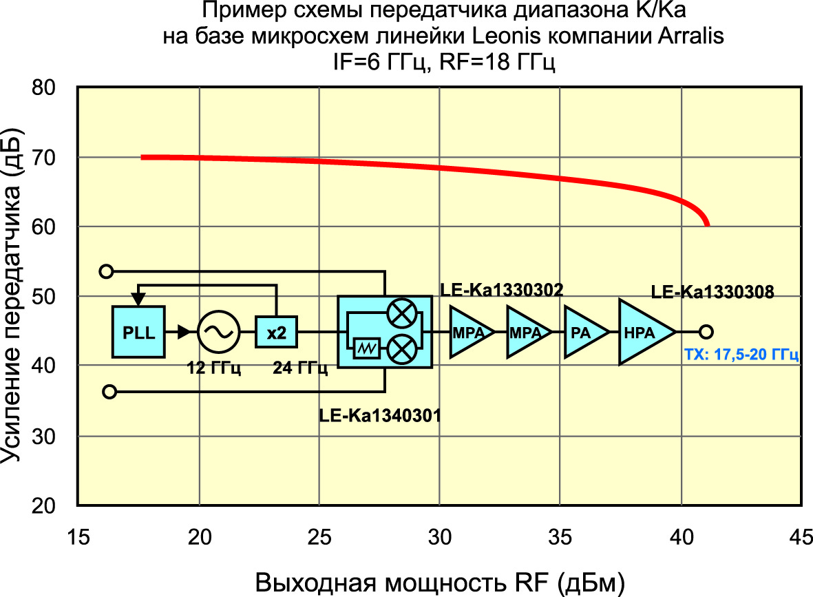 Пример схемы передатчика на базе микросхем Leonis для приложений спутниковой связи, работающих в K/Ka-диапазоне