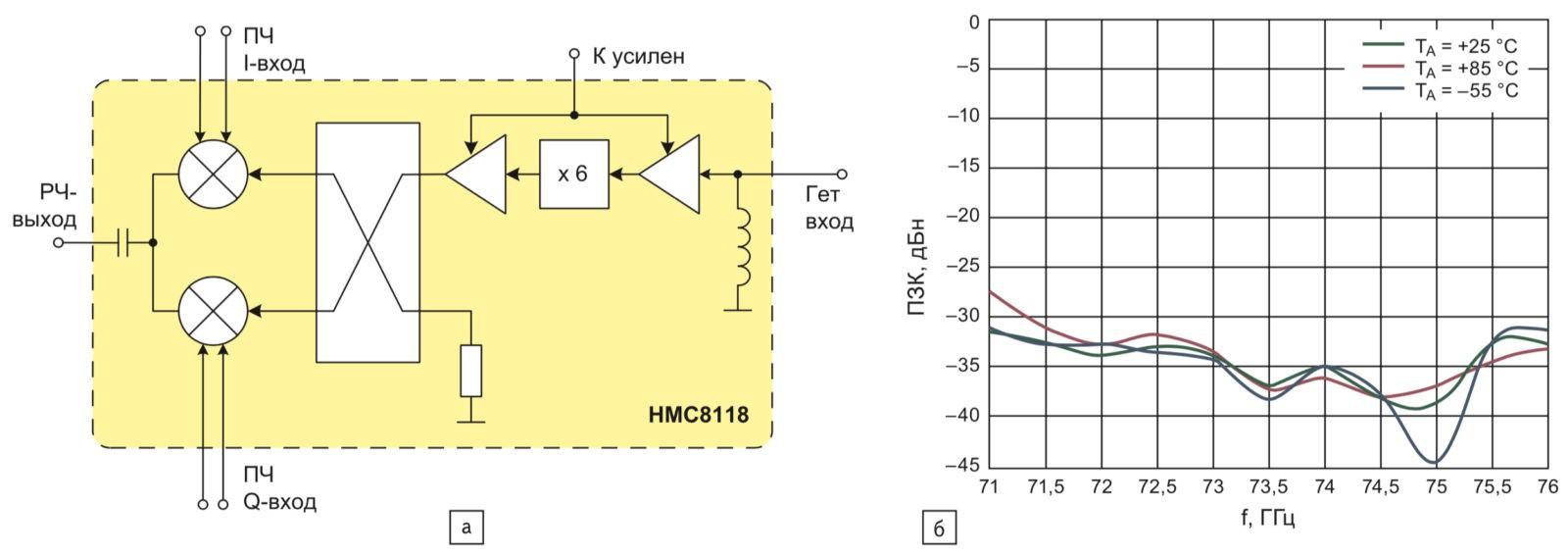 Структура квадратурного преобразователя с повышением HMC8118 от компании Analog Devices; б) частотная зависимость подавления зеркального канала ПЗК при разных температурах ИС