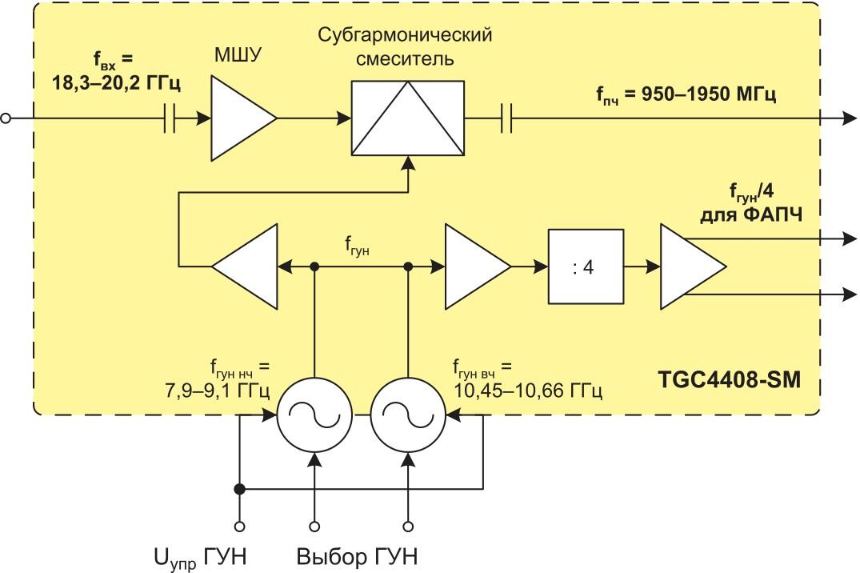 Функциональная схема ИС TGC4408-SM с использованием субгармонического преобразования компании TriQuint