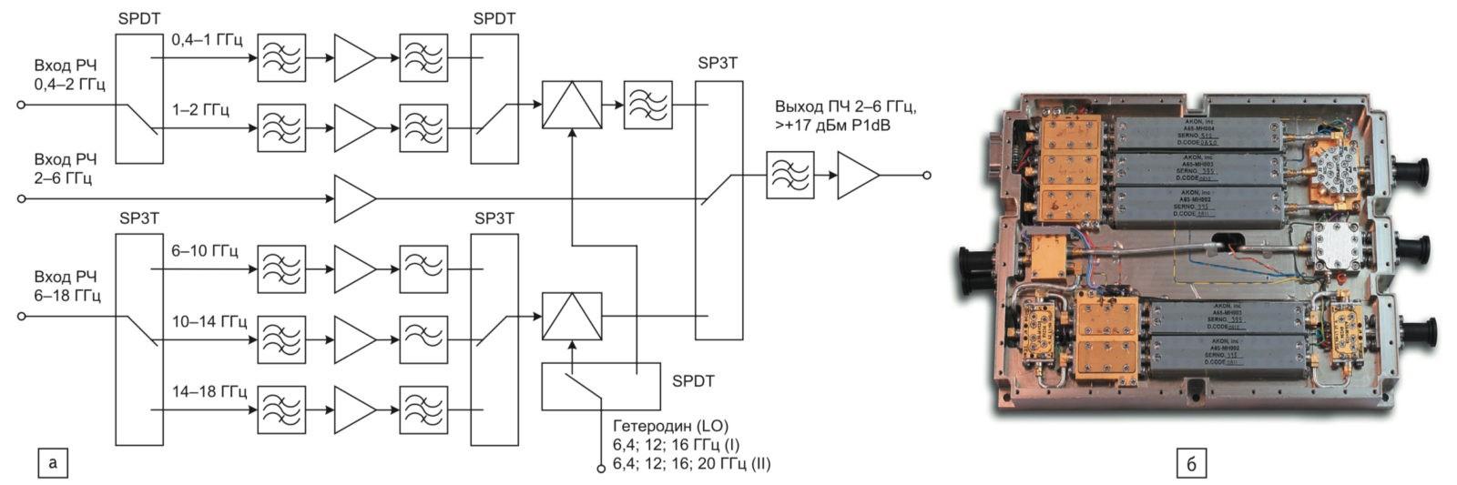Использование комбинации сверхширокополосных преобразователей с повышением и понижением частоты A20-MX084 от компании AKON; б) конструктивное исполнение шестиполосного тюнера на основе преобразователя A20-MX084