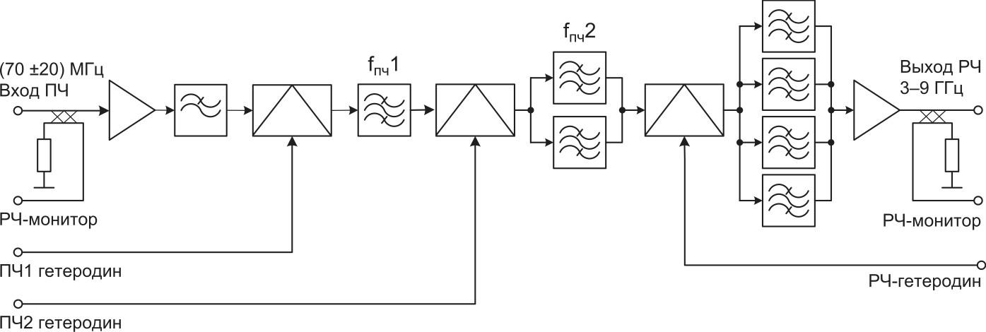 Многодиапазонный преобразователь частоты с повышением SATUC-4000, выполненный с использованием архитектуры с тройным преобразованием