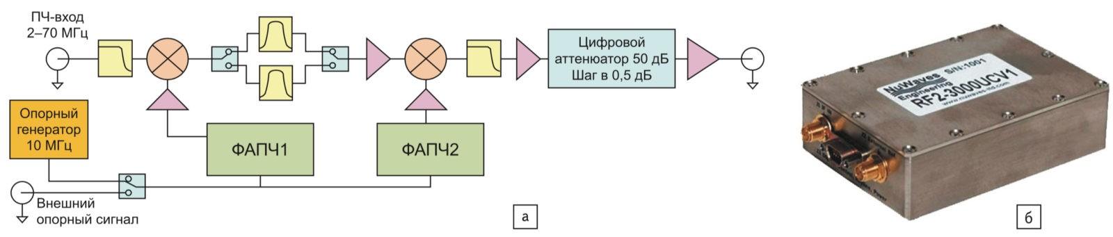 Многооктавный РЧ-преобразователь с повышением частоты (MORF) модели RF2-3000UCV1 компании NuWaves: а) структура; б) конструктивное выполнение