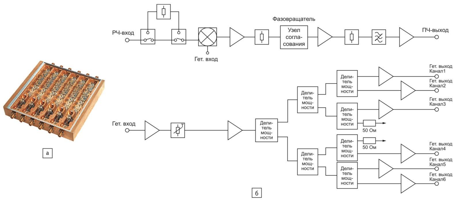 Шестиканальный понижающий ПрЧ с рабочими частотами 2–18 ГГц CCM18001 от компании Teledyne Cougar: а) конструктивное исполнение; б) структурная схема
