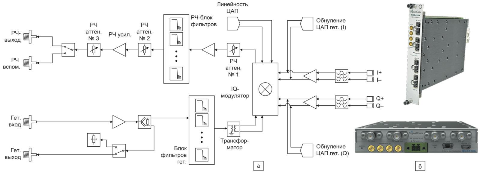 Повышающий преобразователь SC5413A/SC5412A от компании SignalCore: упрощенная схема; варианты конструктивного выполнения